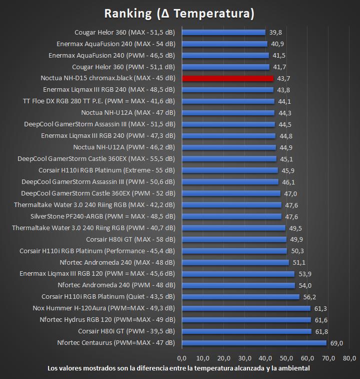 Noctua NH-D15 chromax.black - Ranking temperaturas