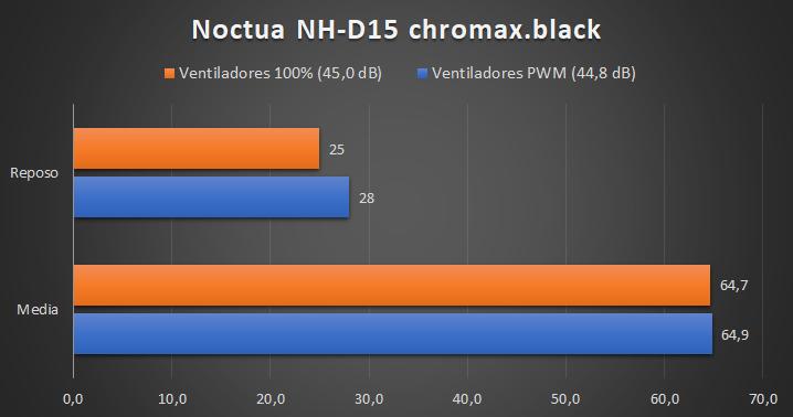 Noctua NH-D15 chromax.black - temperaturas