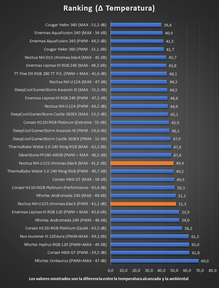 Noctua NH-U12S chromax.black - Temperaturas Ranking