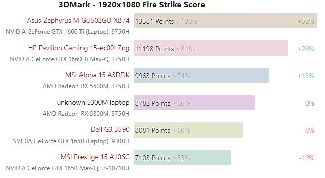 Radeon RX 5300M vs GeForce GTX 1650 Mobile 3DMark 0