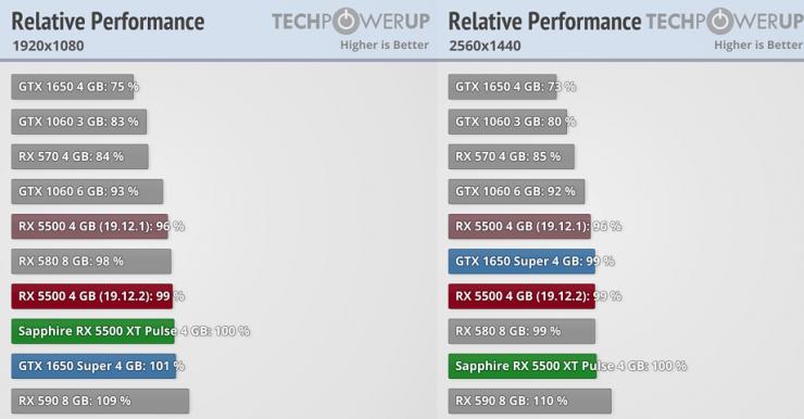 Radeon RX 5500 XT vs GeForce GTX 1650 vs GeForce GTX 1650 SUPER