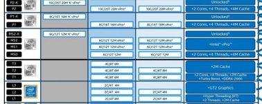 Los Intel Core i9, i7 e i5 (Comet Lake-S) de grado 'K' presentarán un TDP de 125W