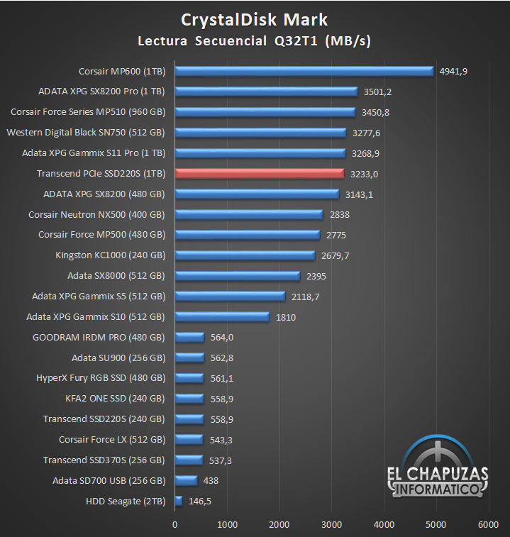 Transcend PCIe SSD220S Comparativa de Rendimiento 1 12