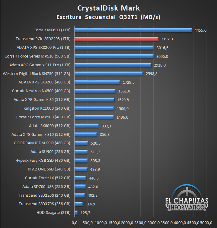 Transcend PCIe SSD220S Comparativa de Rendimiento 5 16