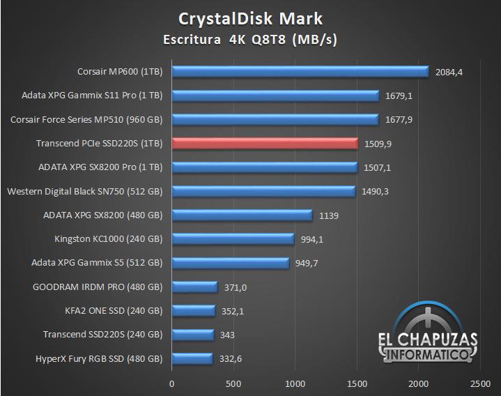 Transcend PCIe SSD220S Comparativa de Rendimiento 6 17