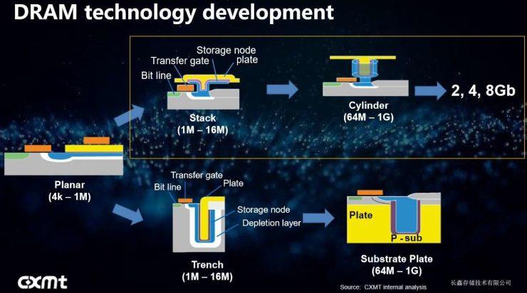 ChangXin Memory Technologies