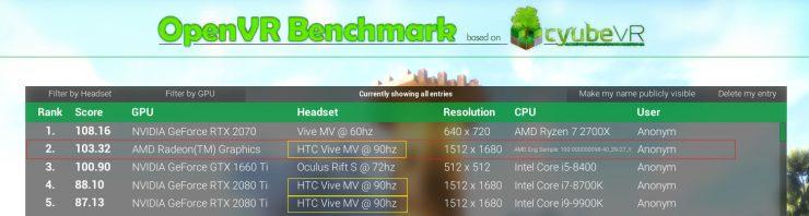 AMD Radeon RX Navi en OpenVR superando a GeForce RTX 2080 Ti 740x198 0