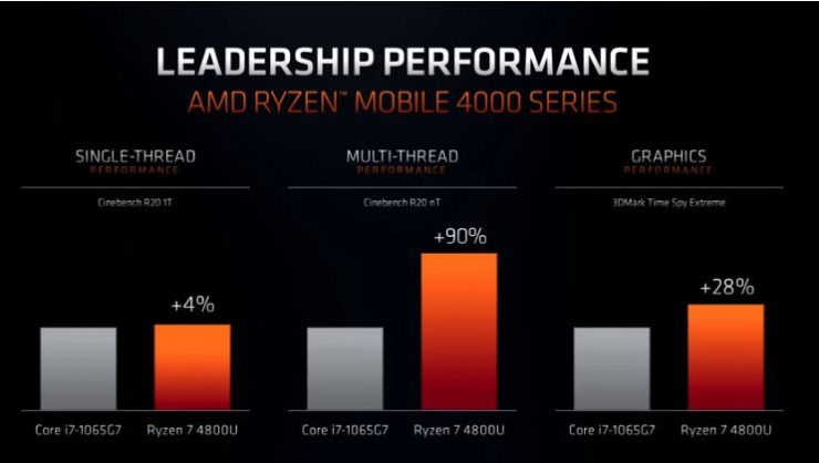 AMD Ryzen 7 4800U vs Intel Core i7 1065G7 1 740x418 1