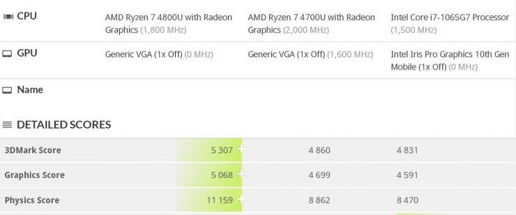 AMD Ryzen 7 4800U vs Intel Core i7 1065G7 740x309 0