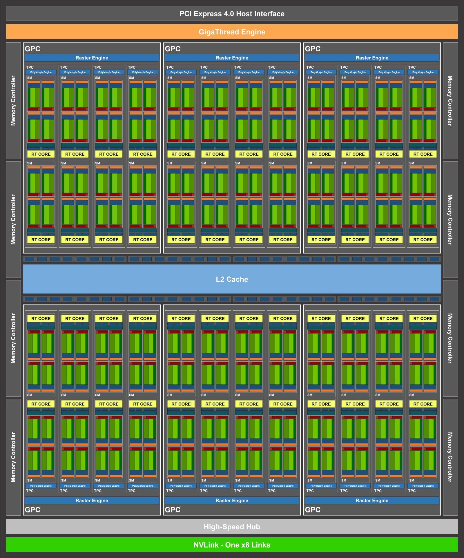 especificaciones de las Nvidia GeForce RTX 3070 y RTX 3080