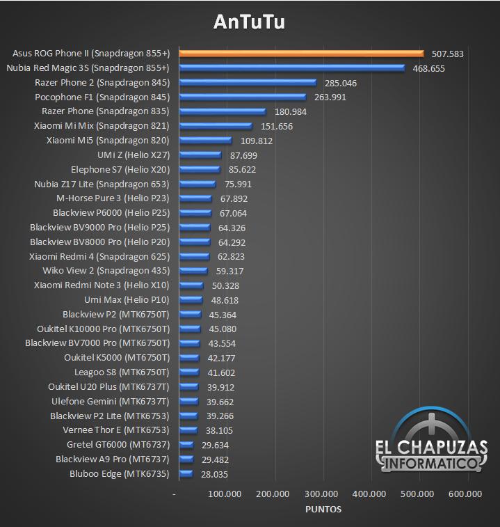 Asus ROG Phone II - Rendimiento Antutu comparativa