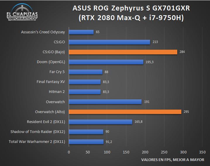 Asus ROG Zephyrus S GX701GXR - Rendimiento en juegos