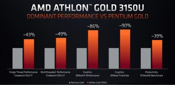 Athlon Gold 3150U vs Pentium Gold 5000U