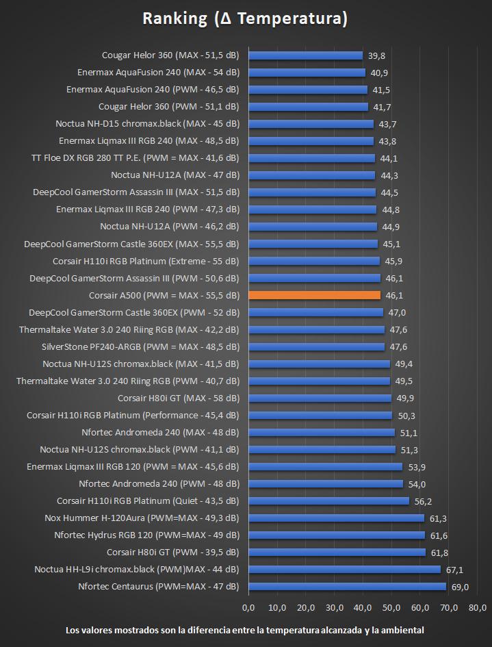 Corsair A500 - Ranking de temperaturas