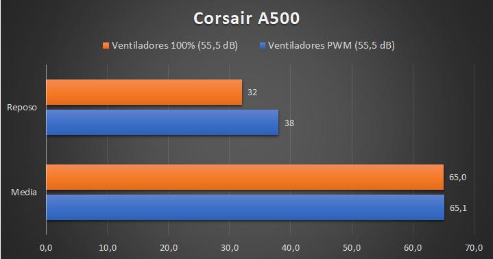 Corsair A500 - Temperaturas