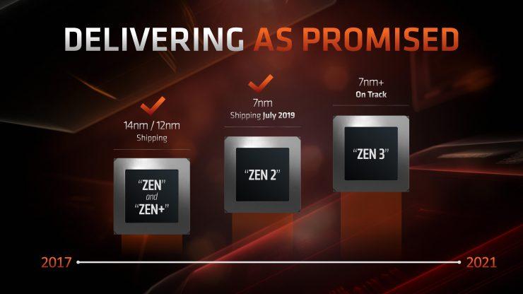 Hoja de ruta AMD Zen3 7nm EUV 740x416 0