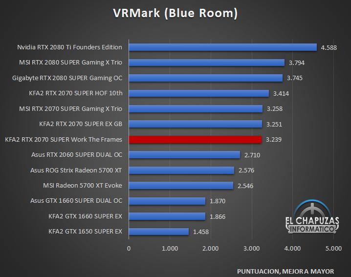 KFA2 GeForce RTX 2070 SUPER Work The Frames Benchmarks 6 29