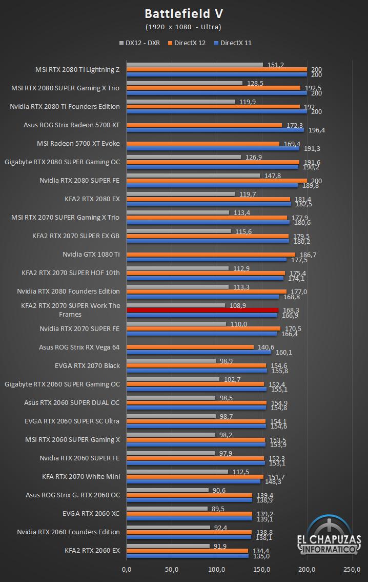 KFA2 GeForce RTX 2070 SUPER Work The Frames Juegos Full HD 4 33