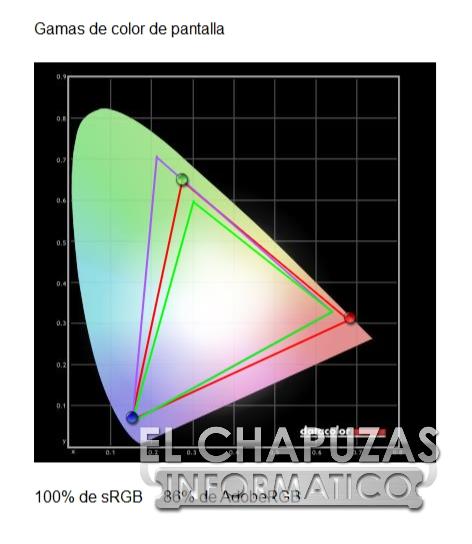MSI Optix MAG272CQR - Pruebas 3
