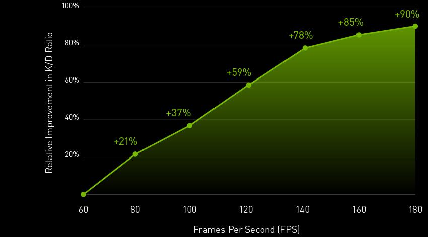 Nvidia FPS 03 20