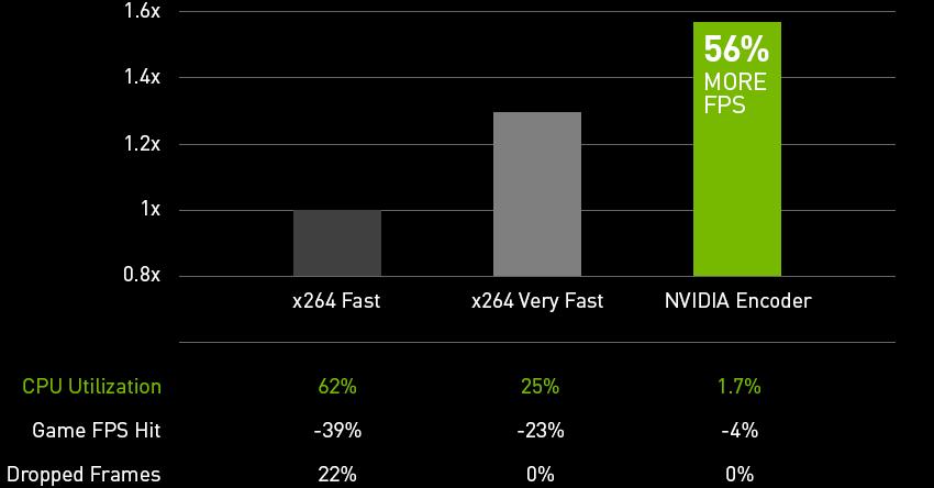 Nvidia FPS 03 24