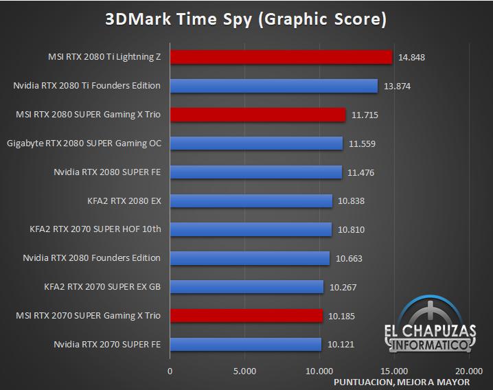 Nvidia RTX MSI Rendimiento 01 13
