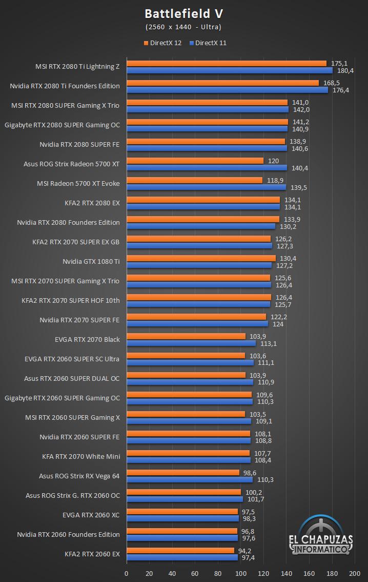 Nvidia RTX MSI Rendimiento 1440p 19