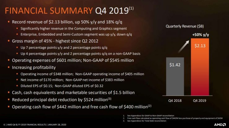Q4 2019 AMD 740x415 0