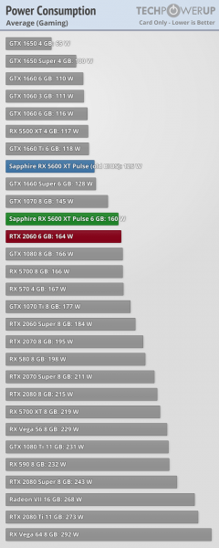 Radeon RX 5600 XT vs GeForce RTX 2060 3 240x600 4