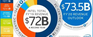 Intel alardea de sus resultados financieros de 2019, «ingresos récord»
