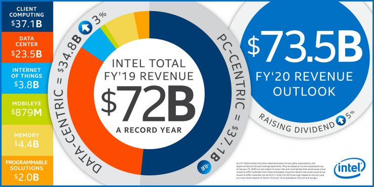 beneficios intel 2019 740x370 0