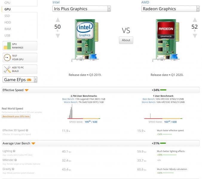 iGPU AMD Ryzen 7 4800U vs Intel Core i7 1065G7 676x600 1