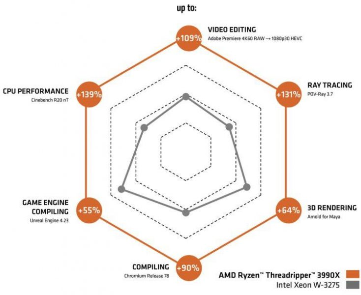 Ryzen Threadripper 3990X vs Xeon W-3275