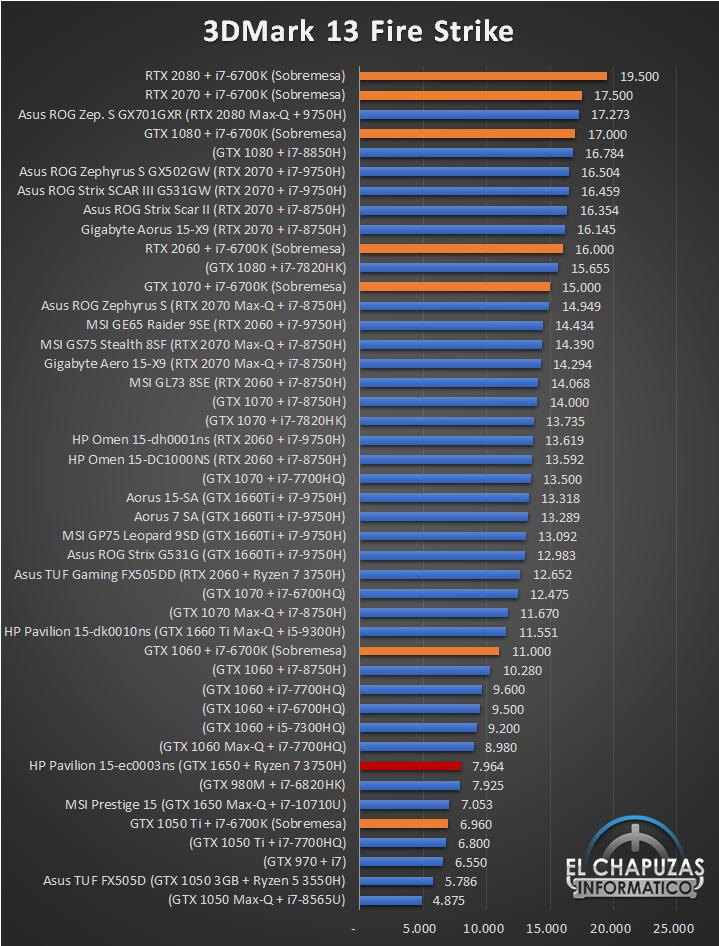 HP Pavilion Gaming 15 ec0003ns Benchmarks 1 21