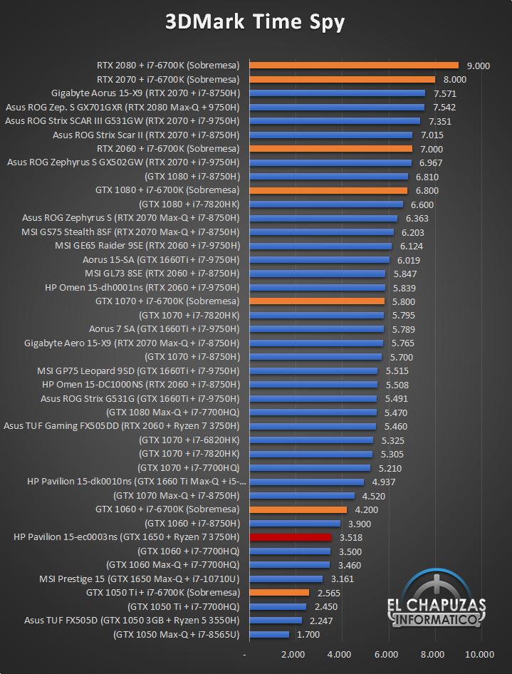 HP Pavilion Gaming 15 ec0003ns Benchmarks 2 22