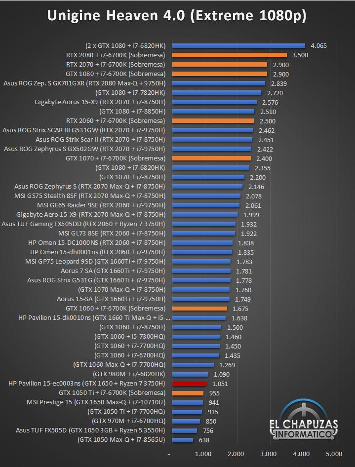 HP Pavilion Gaming 15 ec0003ns Benchmarks 4 24