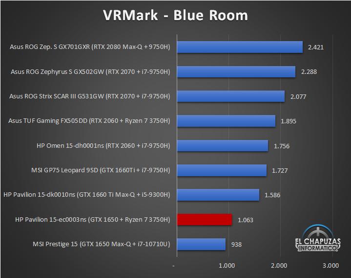 HP Pavilion Gaming 15 ec0003ns Benchmarks 5 25