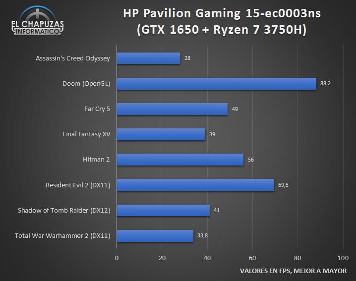 HP Pavilion Gaming 15-ec0003ns - Juegos