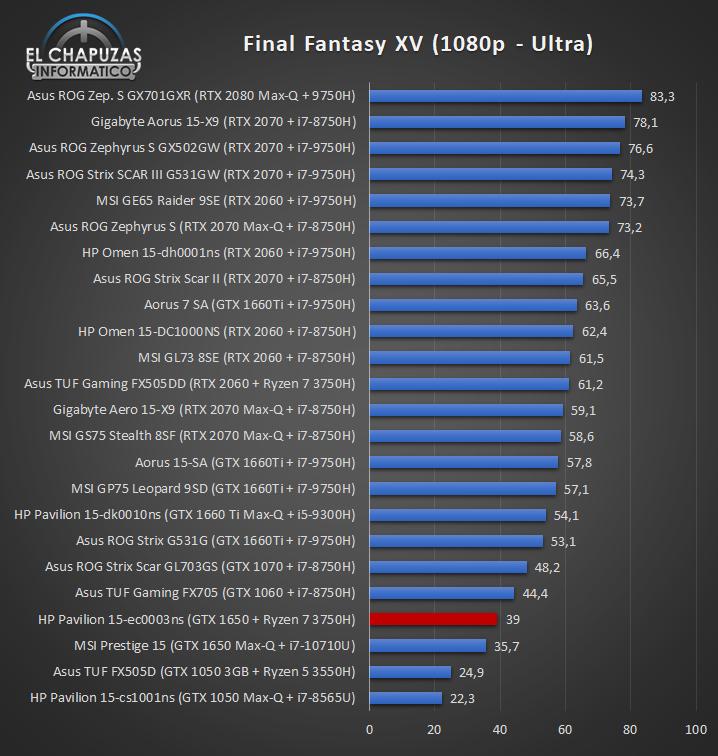 HP Pavilion Gaming 15 ec0003ns Juegos 5 30