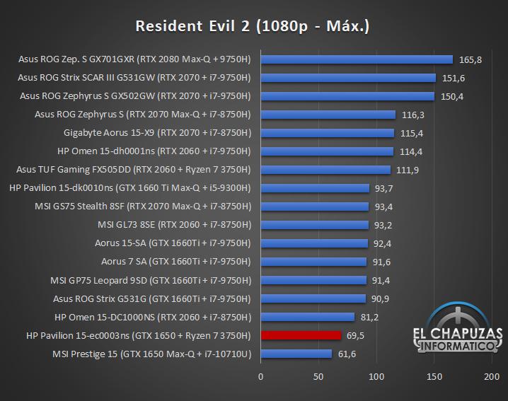 HP Pavilion Gaming 15 ec0003ns Juegos 7 32
