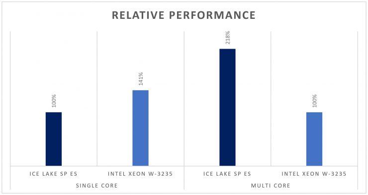 Intel Ice Lake SP vs Cascade Lake 740x393 1