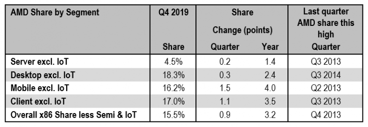 cuota de mercado AMD 2019 740x255 0