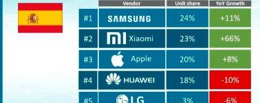 Samsung cerró el 2019 liderando el mercado de smartphones en España, Xiaomi y Apple a su sombra