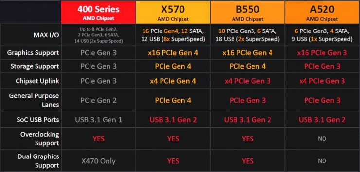 AMD X570 vs B550 vs A520 vs X470 740x355 0