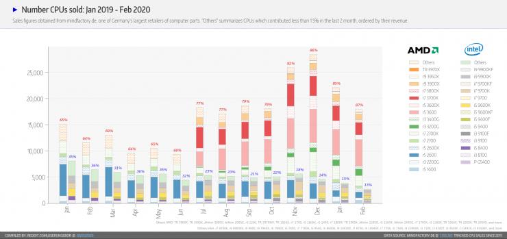 AMD vs Intel Alemania feb 2020 1 740x349 0