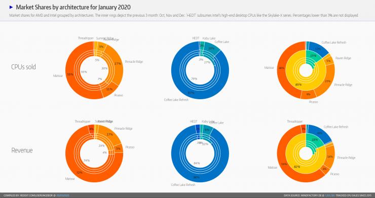 AMD vs Intel Alemania feb 2020 2 740x391 1