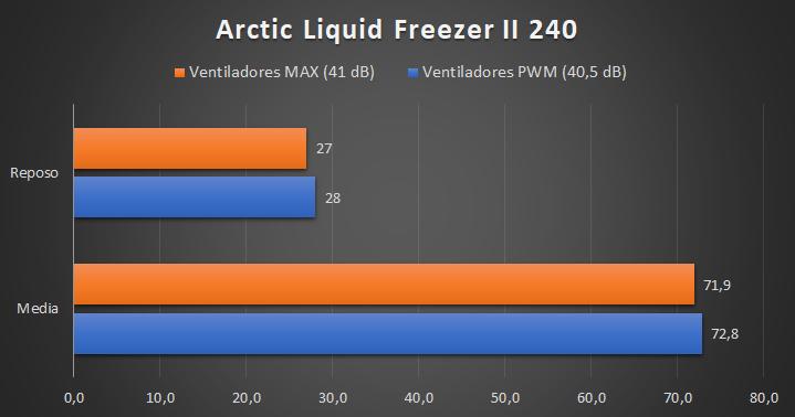 Arctic Liquid Freezer II 240 - Temperaturas