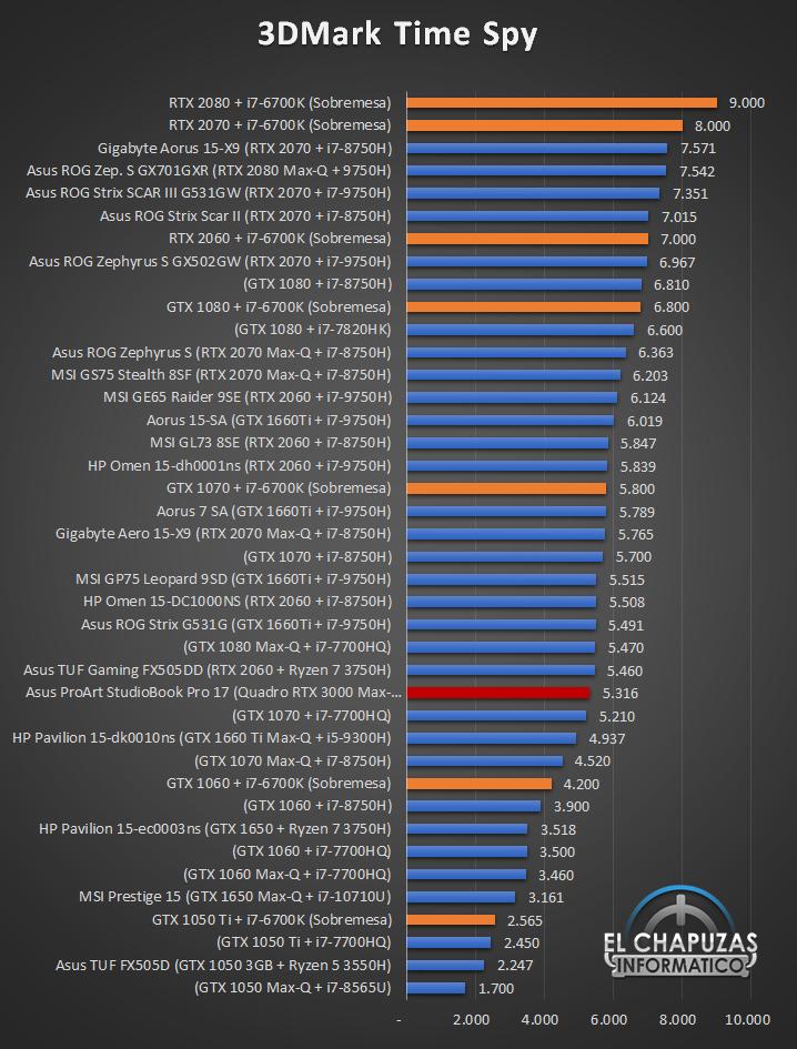 Asus ProArt StudioBook Pro 17 - 3DMArk Time Spy