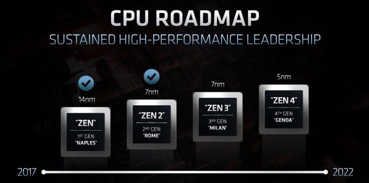 Hoja de ruta AMD Zen3 y Zen4 1 740x367 0