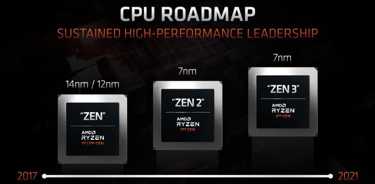 Hoja de ruta AMD Zen3 y Zen4 2 740x363 0